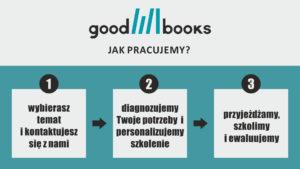 Schemat jak pracuje Good Books