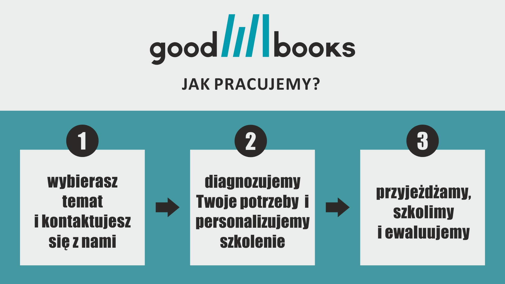 jak pracujemy w Good Books?