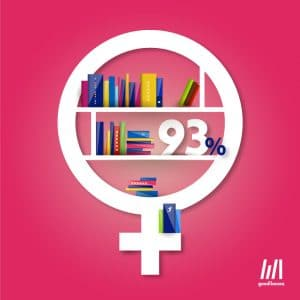grafika biblioteka jest kobietą 93% bibliotekarzy to kobiety