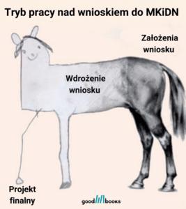 Tryb pracy nad wnioskiem do MKiDN Goodbooksowe memy