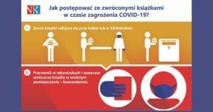 Infografika Jak postępować ze zwróconymi książkami w czasie zagrożenia COVID-19