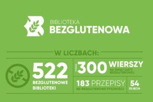 Infografika Biblioteki Bezglutenowej